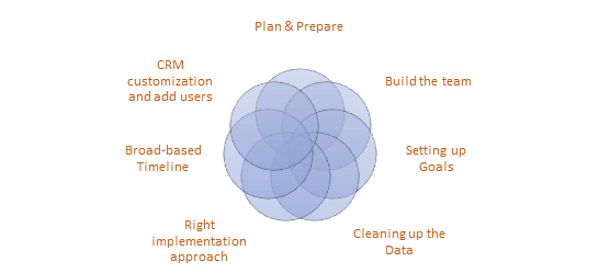 Salesforce CRM Implementation Checklist