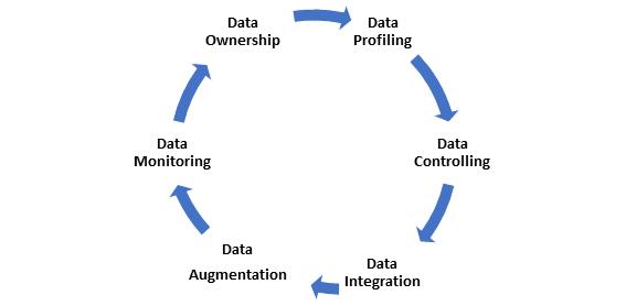 Salesforce CRM Implementation Checklist