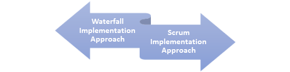 Salesforce Implementation Checklist