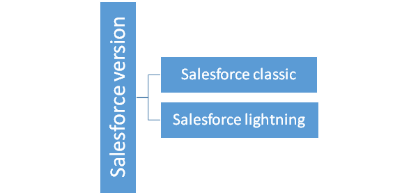 The switch from Salesforce Classic to Salesforce Lightning- Conundrum solved