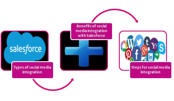 Integration Of Salesforce With Social Media