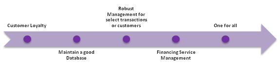 Characteristics Of The Best CRM For Financial Advisors