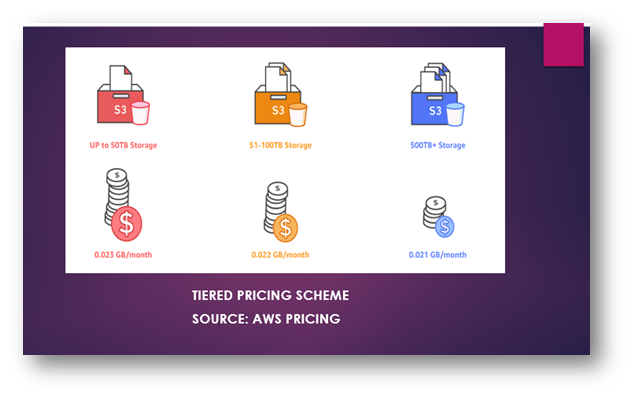 Amazon Web Services Pricing – A Deep Dive Into Pay-On-The-Go Model