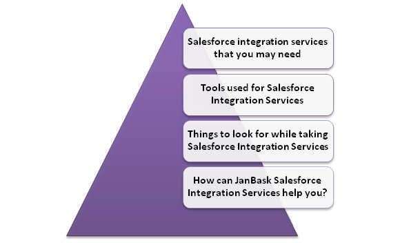 Familiarize Yourself With Salesforce Integration Services