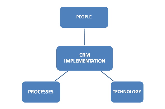 role Of A Salesforce Consultant In CRM Implementation