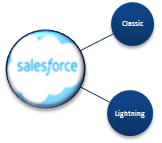 Top 10 Salesforce Lightning Experience Features