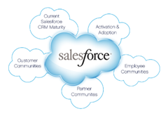 11 Reasons Why Your Business Should Use Salesforce CRM