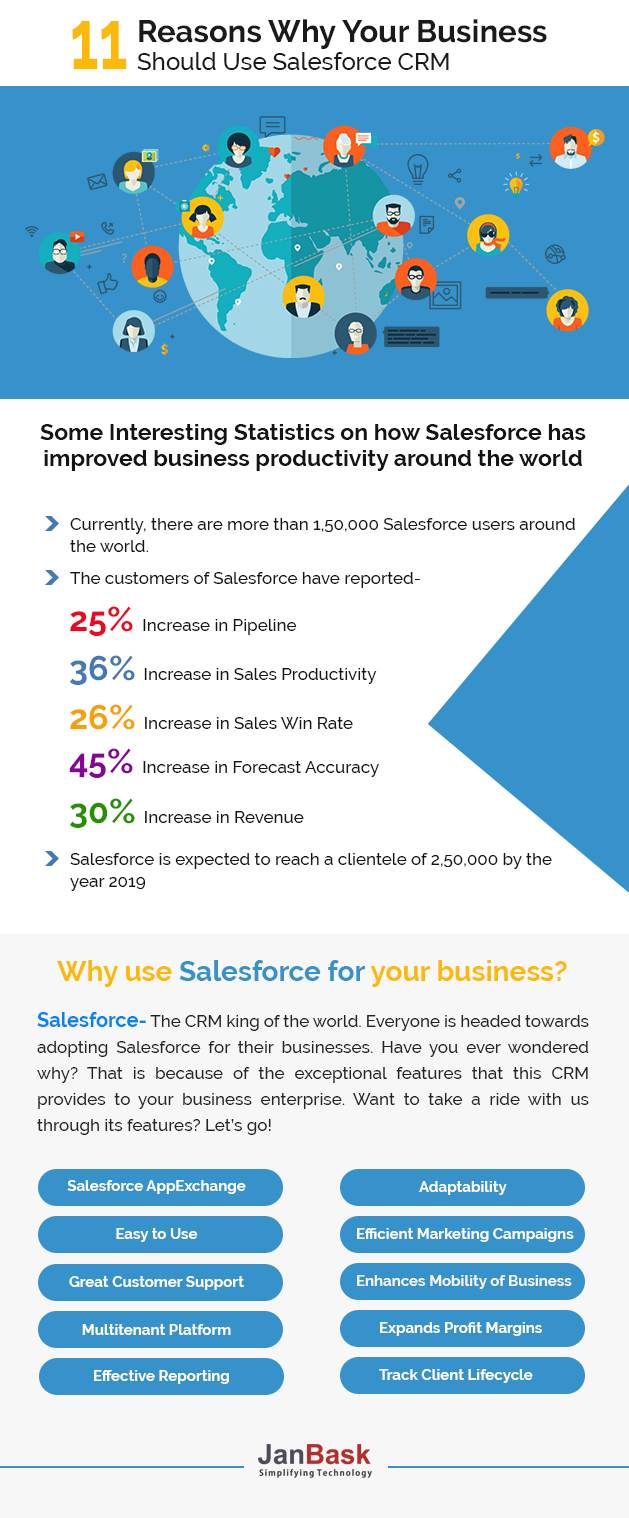 infographic 11 Reasons Why Your Business Should Use Salesforce CRM