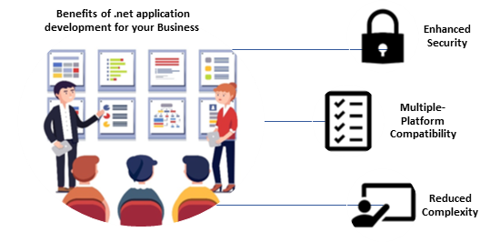 Why .Net Application Development is the Best Choice for your Business?
