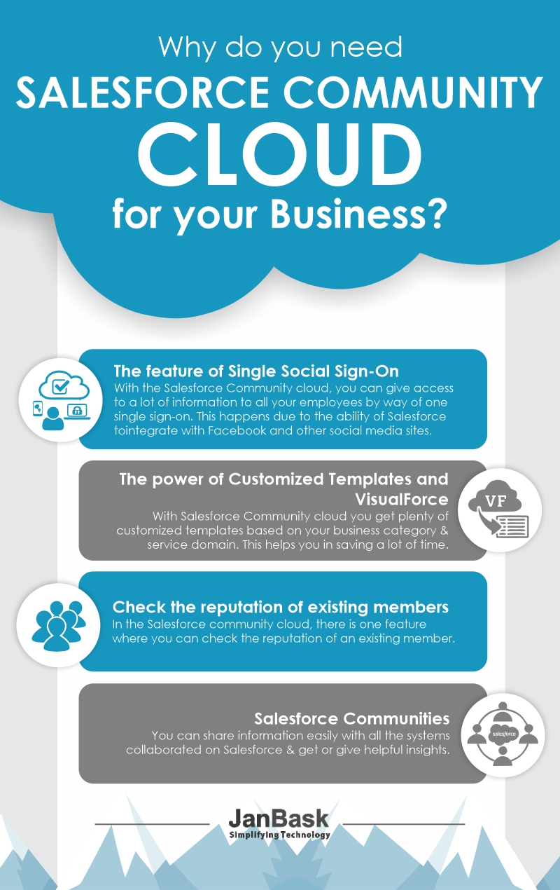 Infographic Why do You Need Salesforce Community Cloud for Your Business?