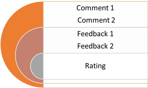 Create Surveys by Salesforce Visual Workflows