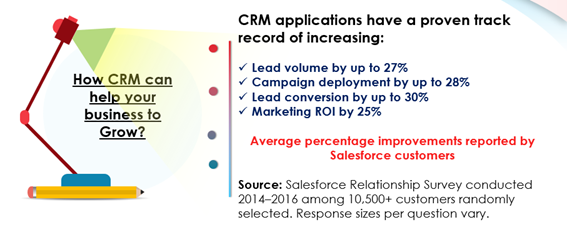 CRM Help Your Business To Grow