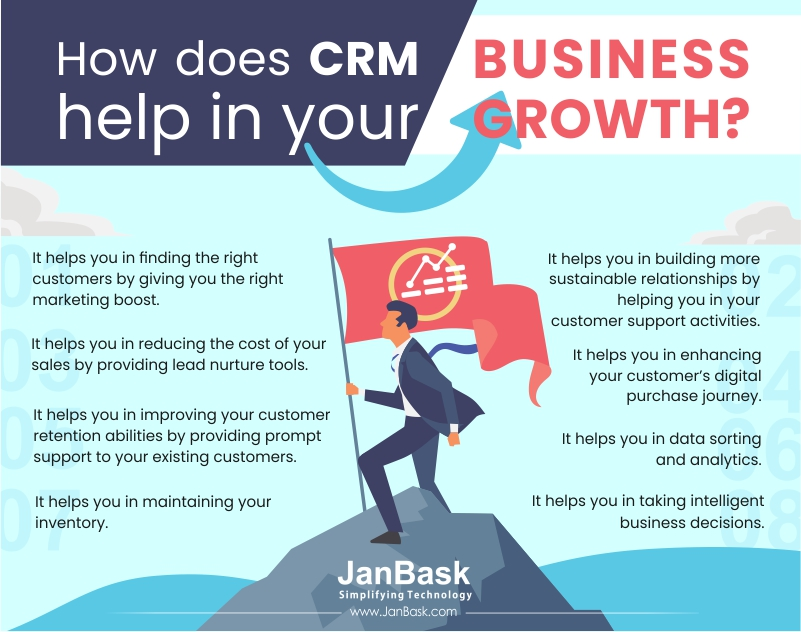 Infographic How does CRM help in Your Business Growth?