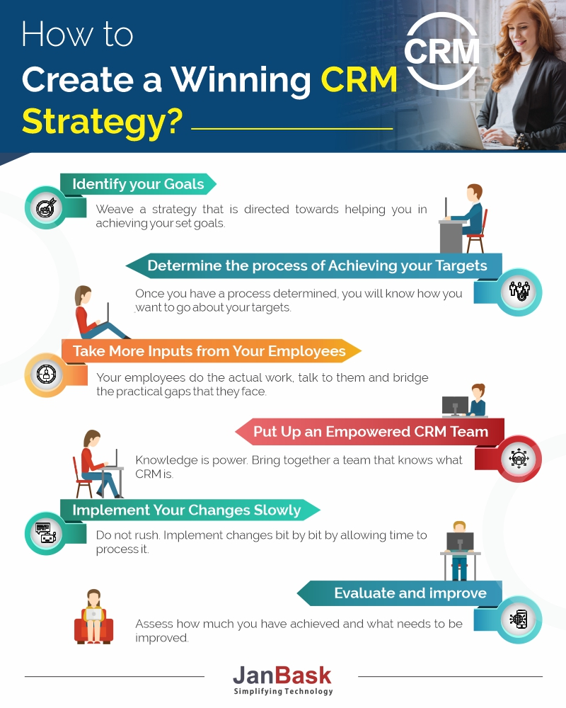 Infographic How to Create a Winning CRM Strategy