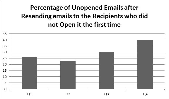 How Can You Resend Unopened Mass Emails To Those Particular Contacts?