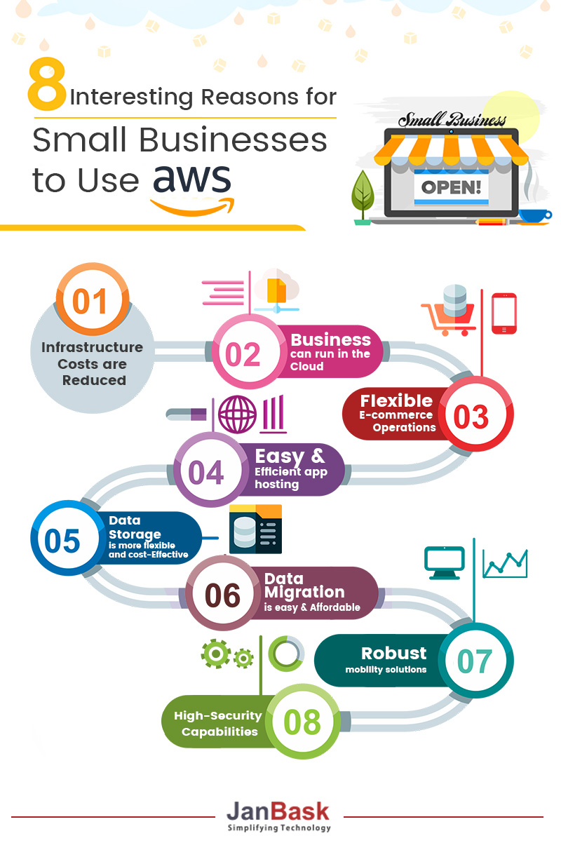 8 Interesting Reasons for Small Businesses to Use AWS Infographic