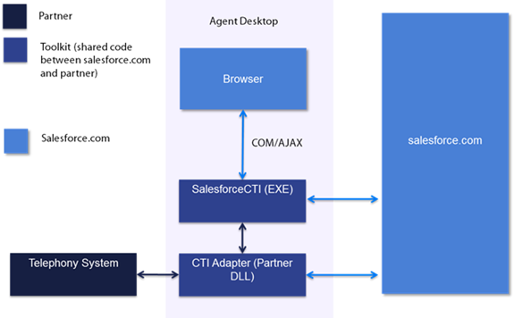 Salesforce and CTI Integration