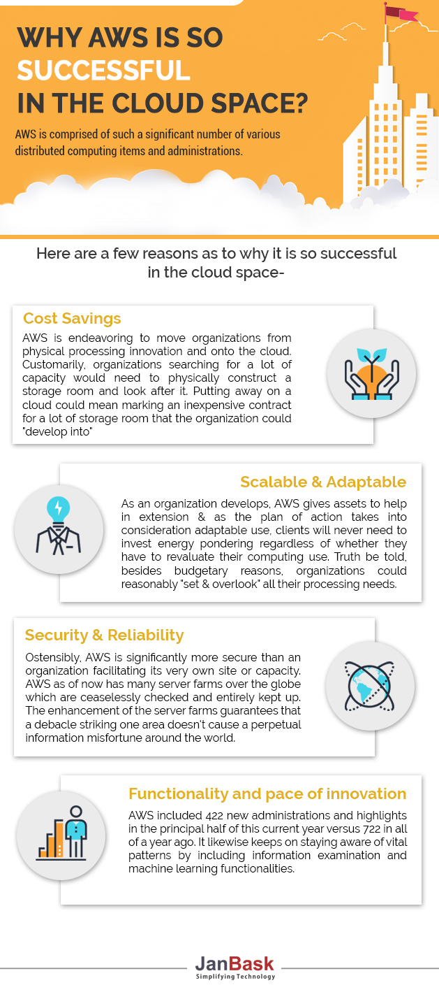 Infographic Why AWS Is So Successful In The Cloud Space