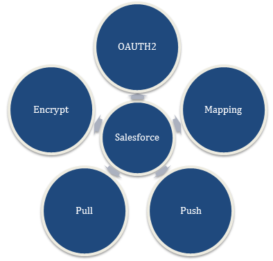 Salesforce Suite