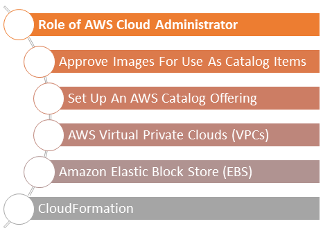 Roles and Responsibilities of an AWS Cloud Administrator