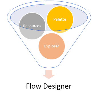 What Features are included in Salesforce Flow?