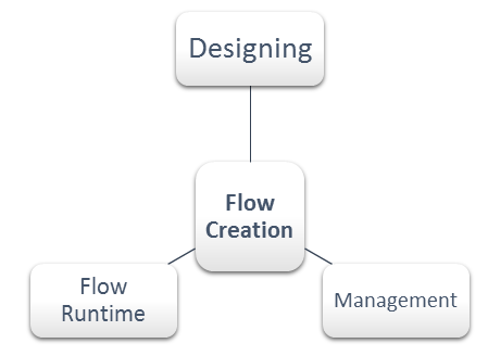 What are the main aspects of a Flow creation process?