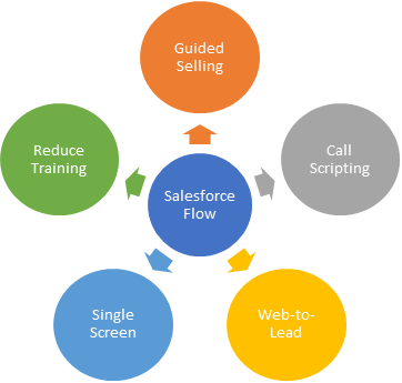 What can you do with Salesforce Flow?