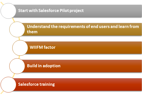 How to tackle salesforce adoption problems