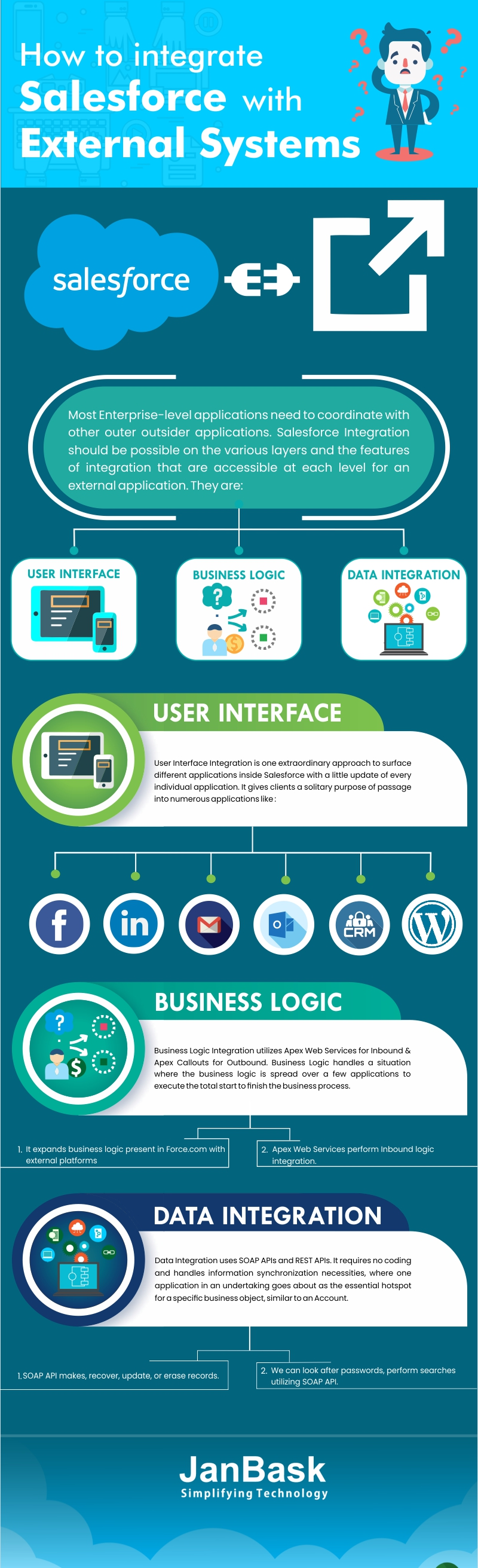 Infographic How to Integrate Salesforce with External Systems