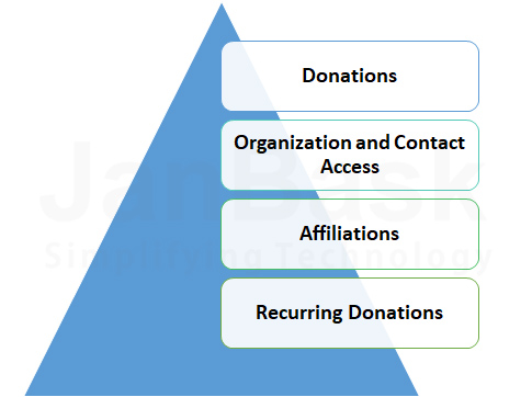 Salesforce non-profit cloud dashboard