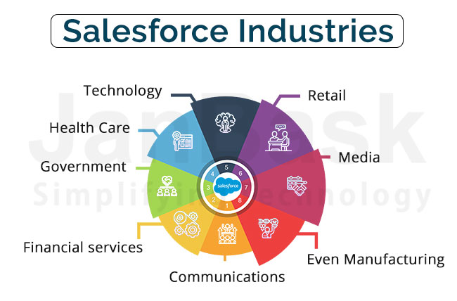 Salesforce Industries