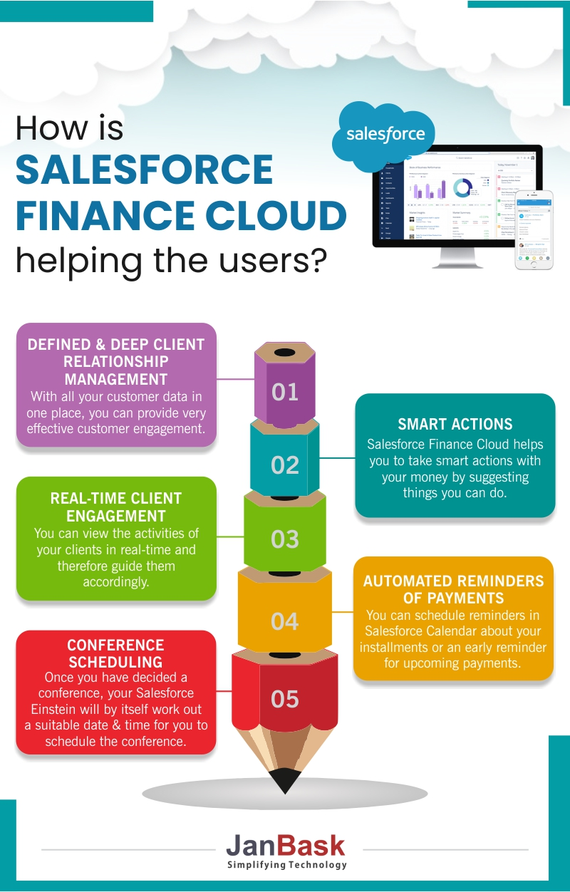 Infographic How is Salesforce Finance Cloud Helping the users?