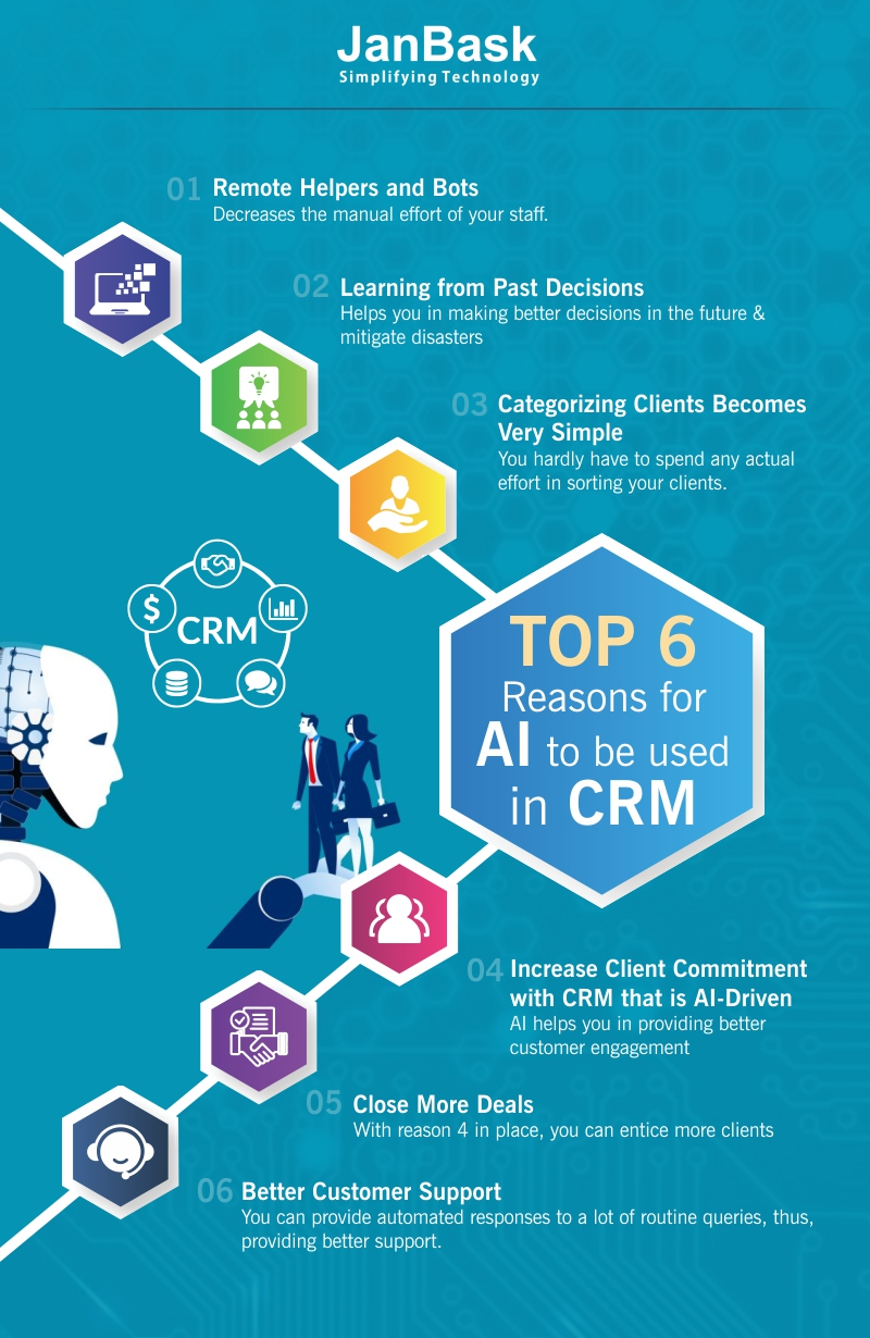 Infographic Top 6 Reasons for AI to be used in CRM