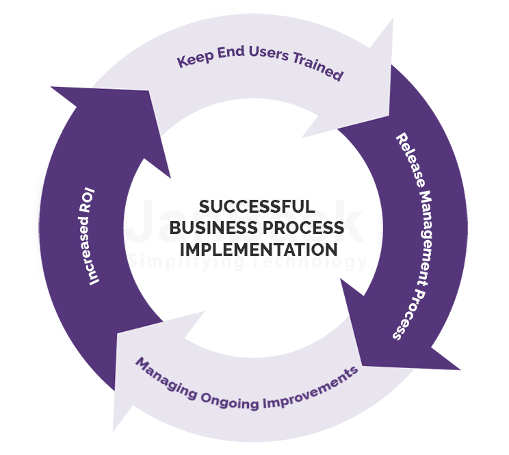 Successful Business Process Implementation