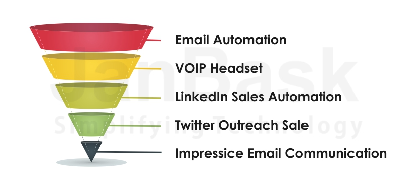 Sales Process Automation
