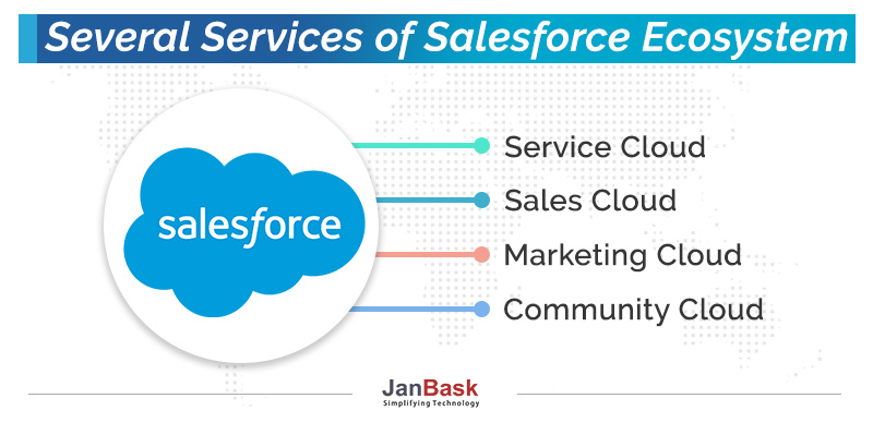 Several Services of Salesforce Ecosystem