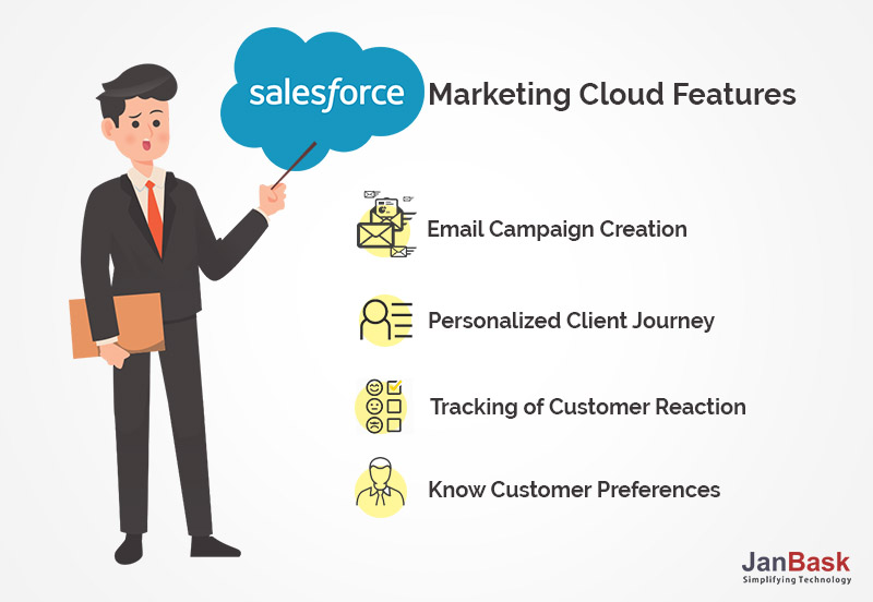 Salesforce Marketing Cloud Features