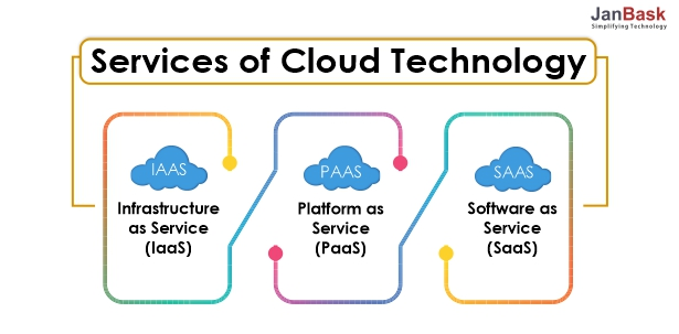 Services of Cloud Technology