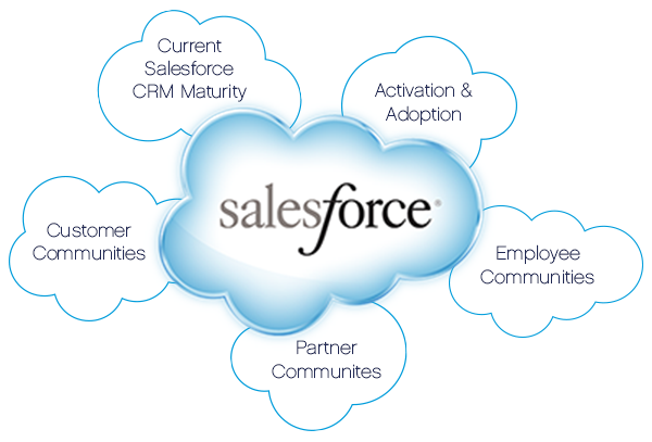 Salesforce integration Partner