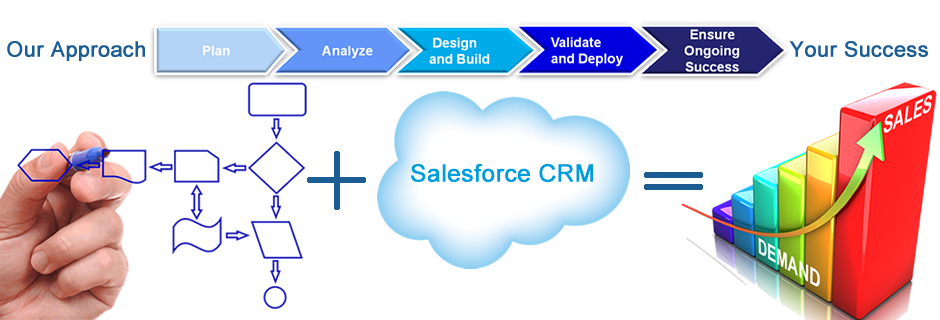SalesForce CRM for Financial Advisors
